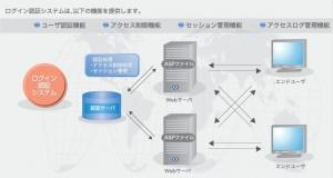 ログイン認証機構 模式図