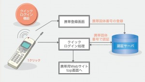 携帯電話クイックログインシステム 模式図